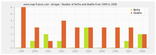 Arrigas : Number of births and deaths from 1999 to 2008