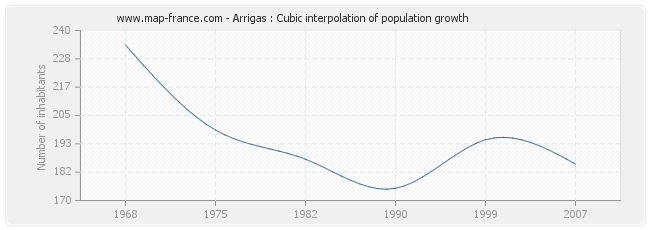 Arrigas : Cubic interpolation of population growth