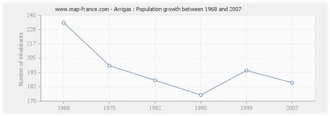 Population Arrigas
