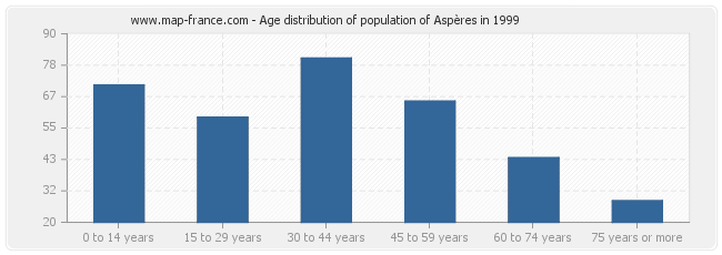 Age distribution of population of Aspères in 1999