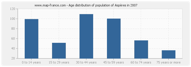 Age distribution of population of Aspères in 2007