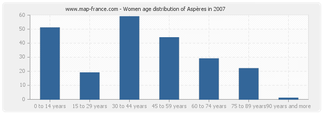Women age distribution of Aspères in 2007
