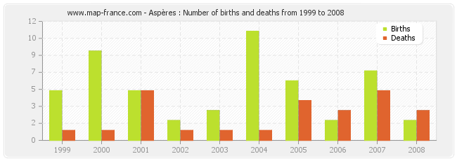Aspères : Number of births and deaths from 1999 to 2008