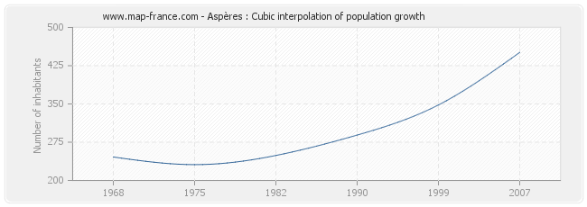 Aspères : Cubic interpolation of population growth