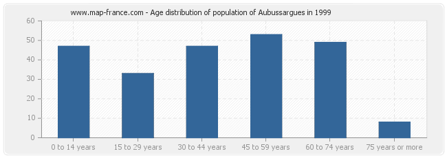 Age distribution of population of Aubussargues in 1999
