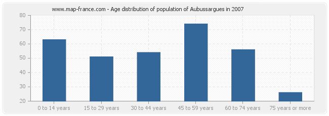 Age distribution of population of Aubussargues in 2007