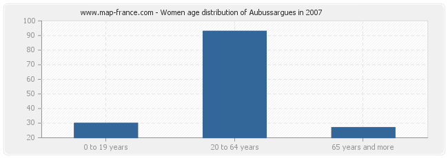 Women age distribution of Aubussargues in 2007