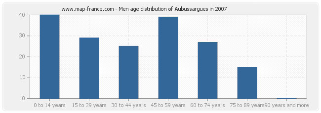 Men age distribution of Aubussargues in 2007