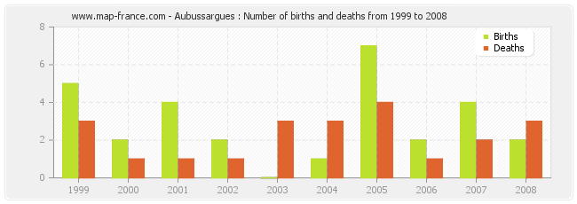 Aubussargues : Number of births and deaths from 1999 to 2008