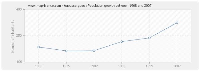 Population Aubussargues