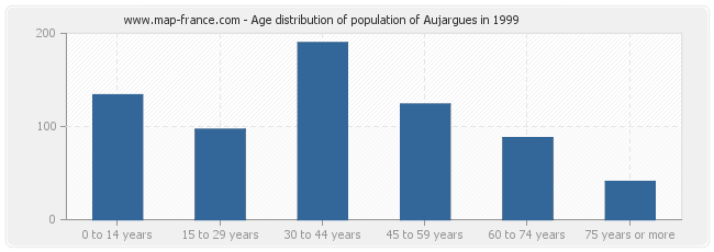 Age distribution of population of Aujargues in 1999