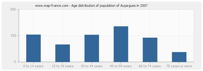 Age distribution of population of Aujargues in 2007