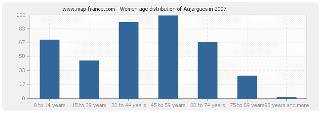 Women age distribution of Aujargues in 2007