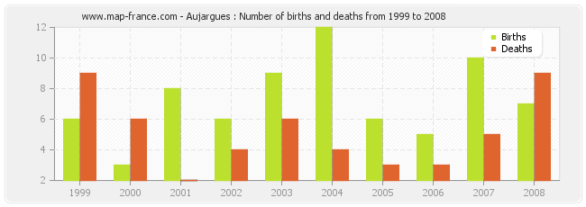 Aujargues : Number of births and deaths from 1999 to 2008