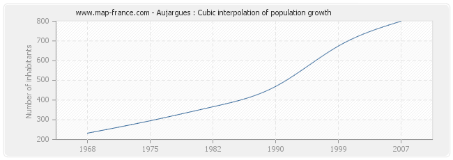 Aujargues : Cubic interpolation of population growth