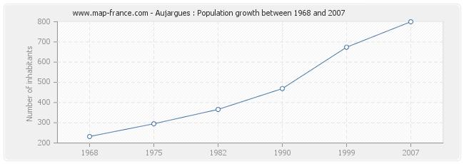 Population Aujargues