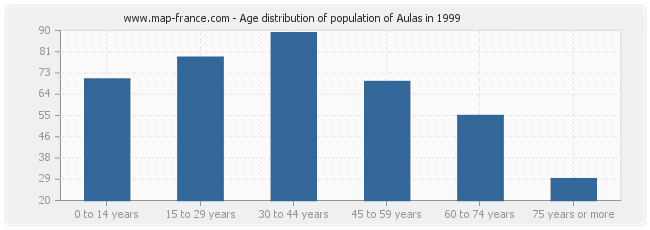 Age distribution of population of Aulas in 1999