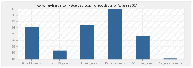 Age distribution of population of Aulas in 2007