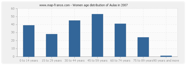 Women age distribution of Aulas in 2007