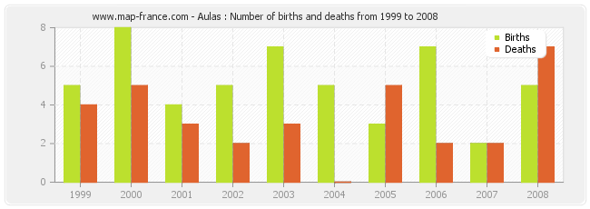 Aulas : Number of births and deaths from 1999 to 2008