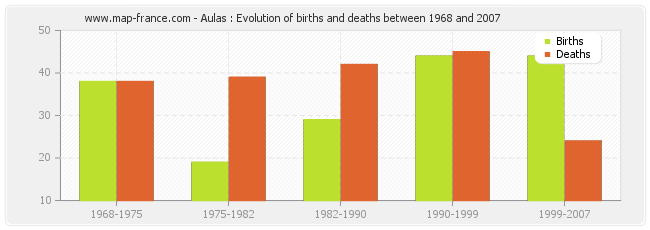 Aulas : Evolution of births and deaths between 1968 and 2007