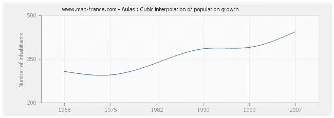 Aulas : Cubic interpolation of population growth