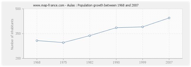 Population Aulas