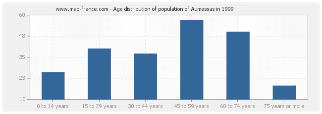Age distribution of population of Aumessas in 1999