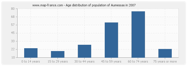 Age distribution of population of Aumessas in 2007