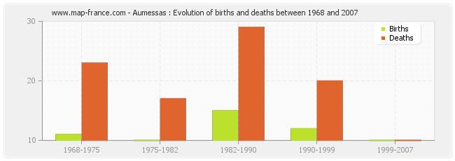 Aumessas : Evolution of births and deaths between 1968 and 2007