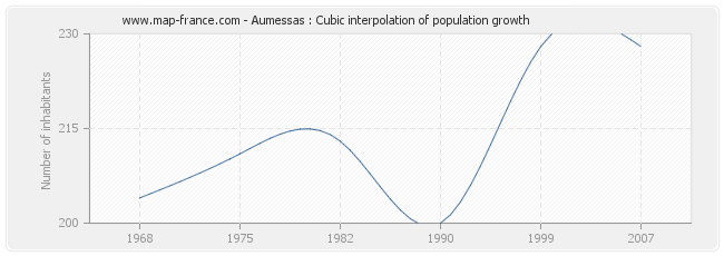 Aumessas : Cubic interpolation of population growth