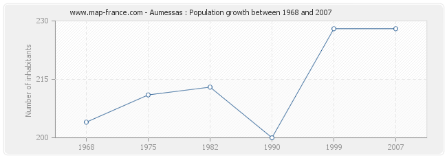 Population Aumessas