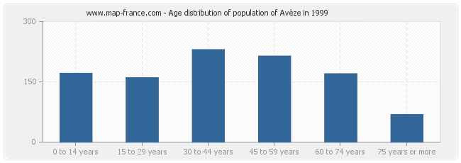 Age distribution of population of Avèze in 1999