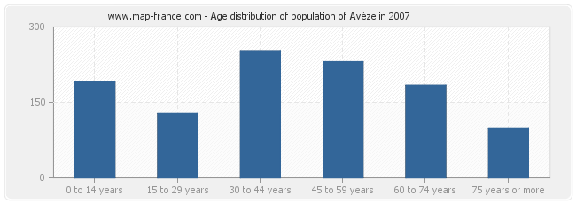 Age distribution of population of Avèze in 2007