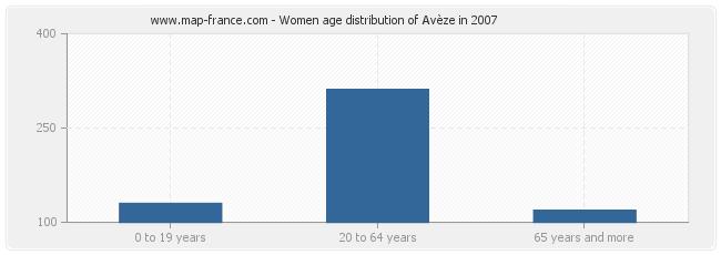Women age distribution of Avèze in 2007
