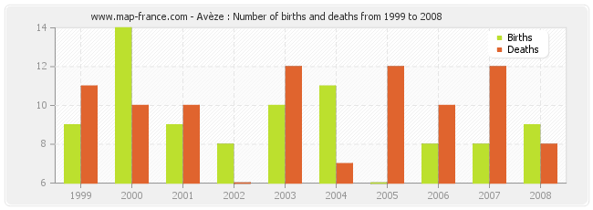 Avèze : Number of births and deaths from 1999 to 2008