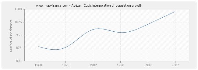 Avèze : Cubic interpolation of population growth
