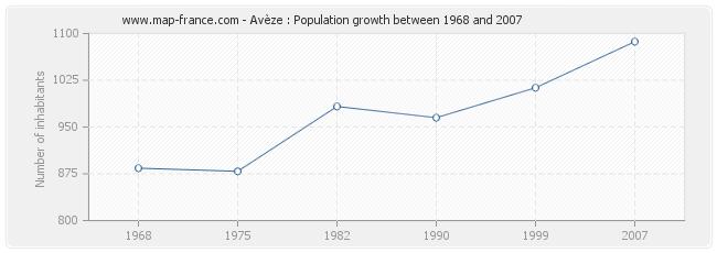 Population Avèze