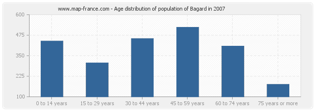 Age distribution of population of Bagard in 2007