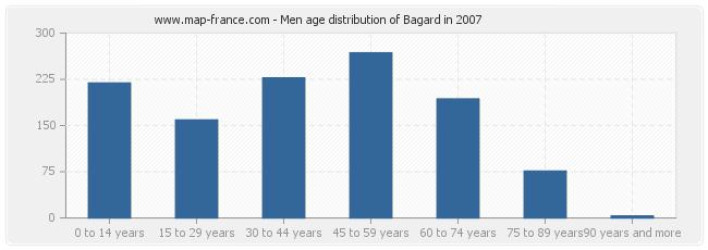 Men age distribution of Bagard in 2007