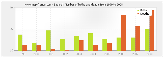 Bagard : Number of births and deaths from 1999 to 2008