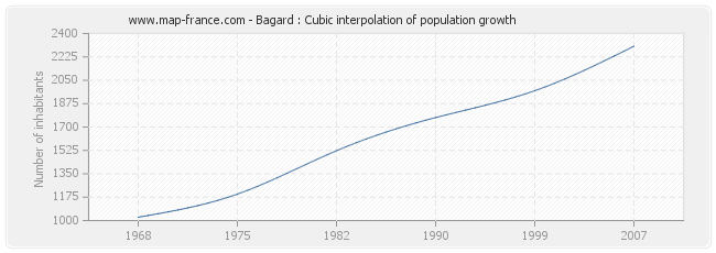 Bagard : Cubic interpolation of population growth