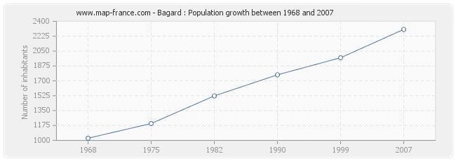 Population Bagard
