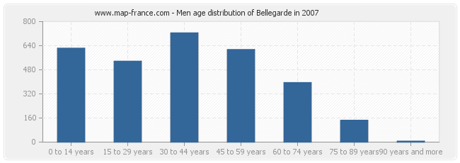 Men age distribution of Bellegarde in 2007