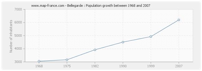 Population Bellegarde