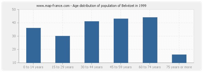 Age distribution of population of Belvézet in 1999