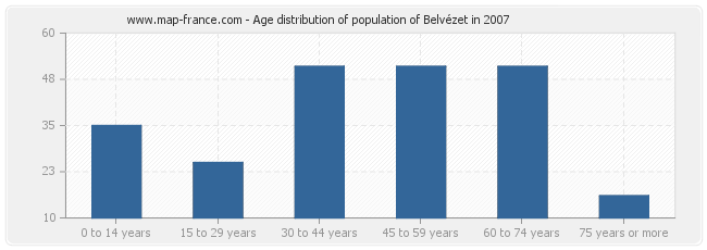 Age distribution of population of Belvézet in 2007