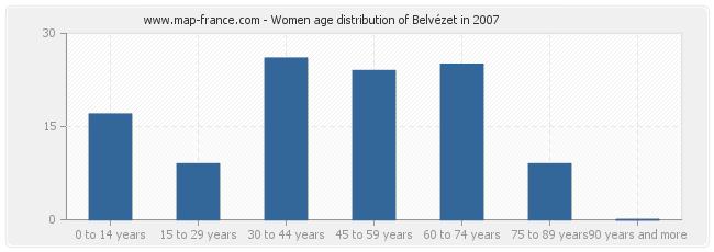 Women age distribution of Belvézet in 2007