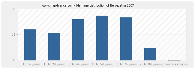 Men age distribution of Belvézet in 2007