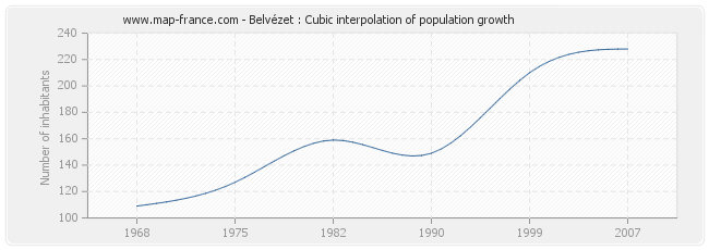 Belvézet : Cubic interpolation of population growth